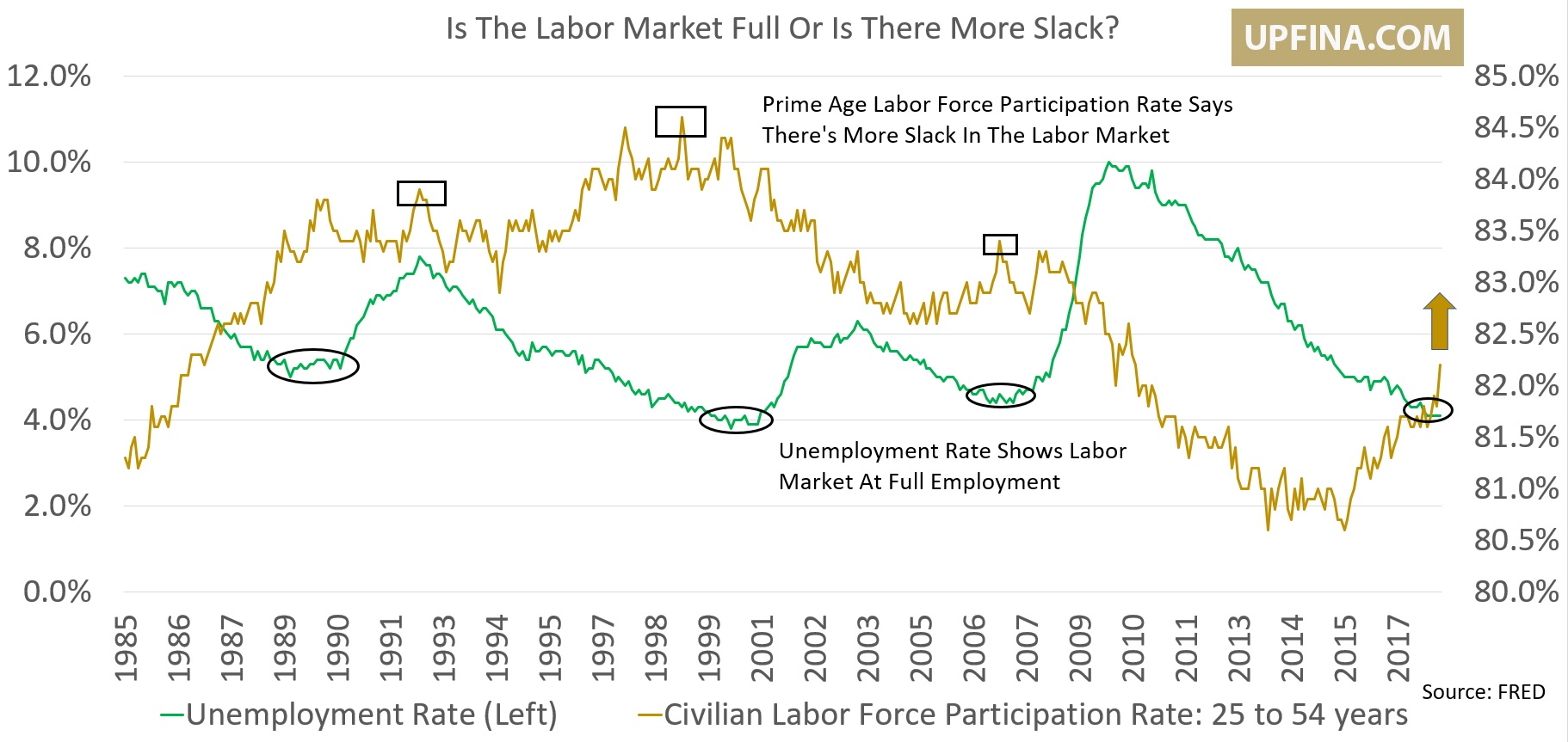 Long-Term Unemployment Rate Is 20%