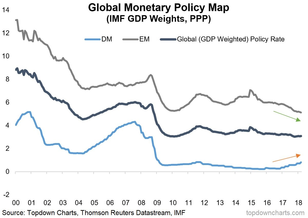 Global Economy Is Slowing
