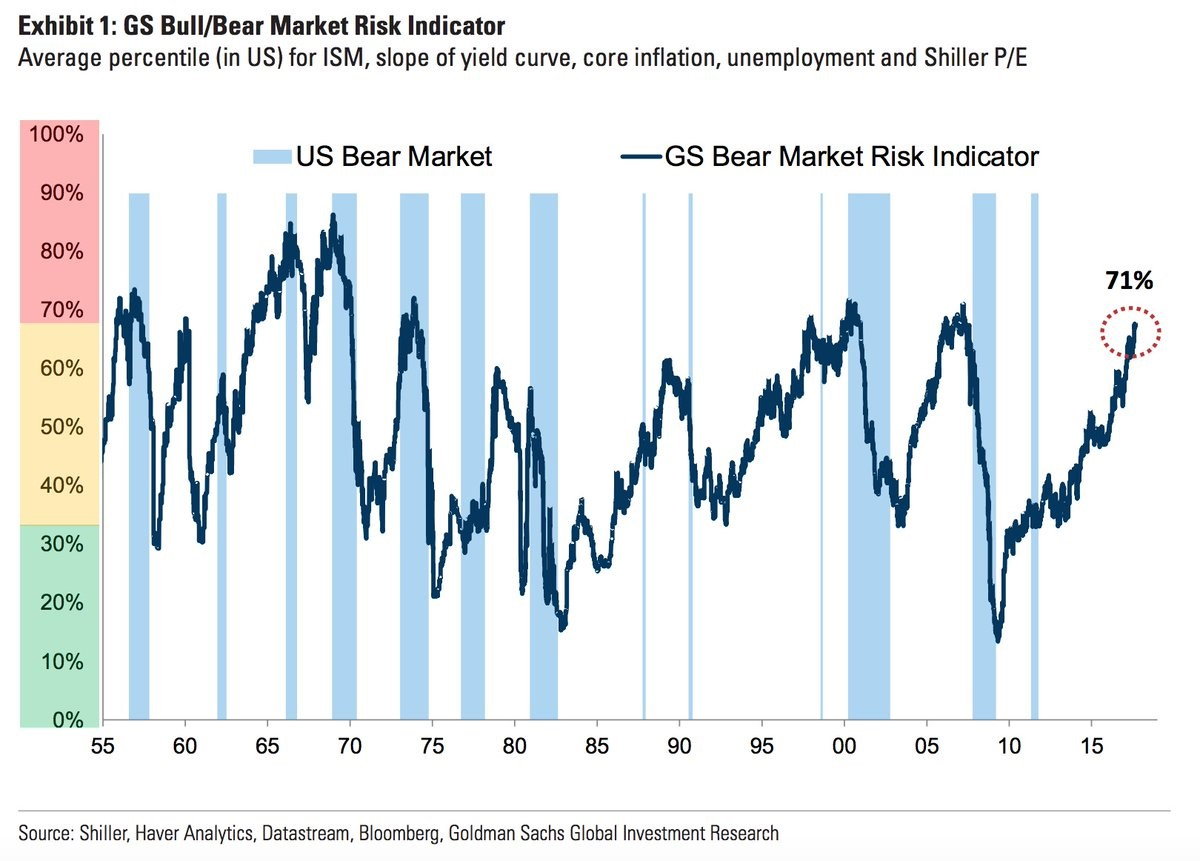 Goldman's Bear Market Indicator Is Flashing Red