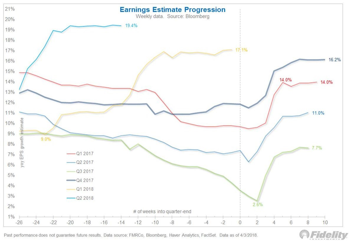 Historical Earnings Estimate Progression