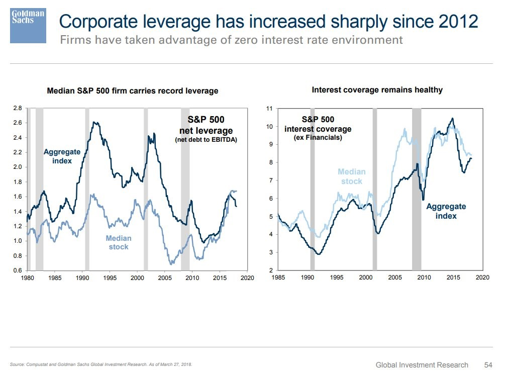 Increased Leverage But Interest Coverage Ratio Is Ok