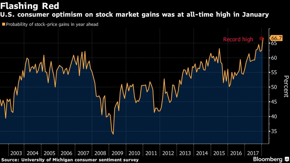 Record High Retail Optimism