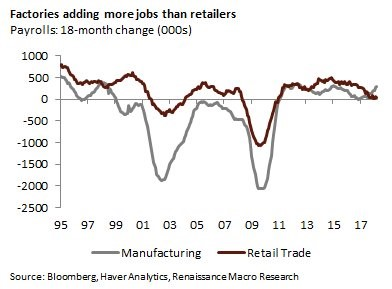 Retail Trade Job Growth Non-Existent