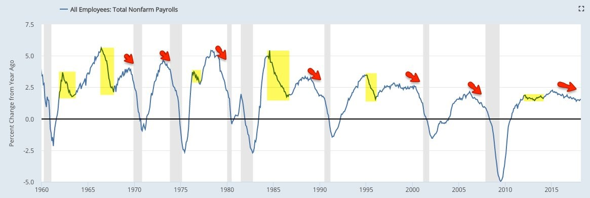 Year Over Year Job Growth