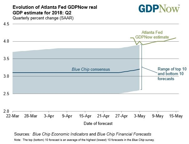 Atlanta Fed Optimistic