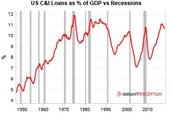 Myth Busting: Weak C&I Lending As % Of GDP