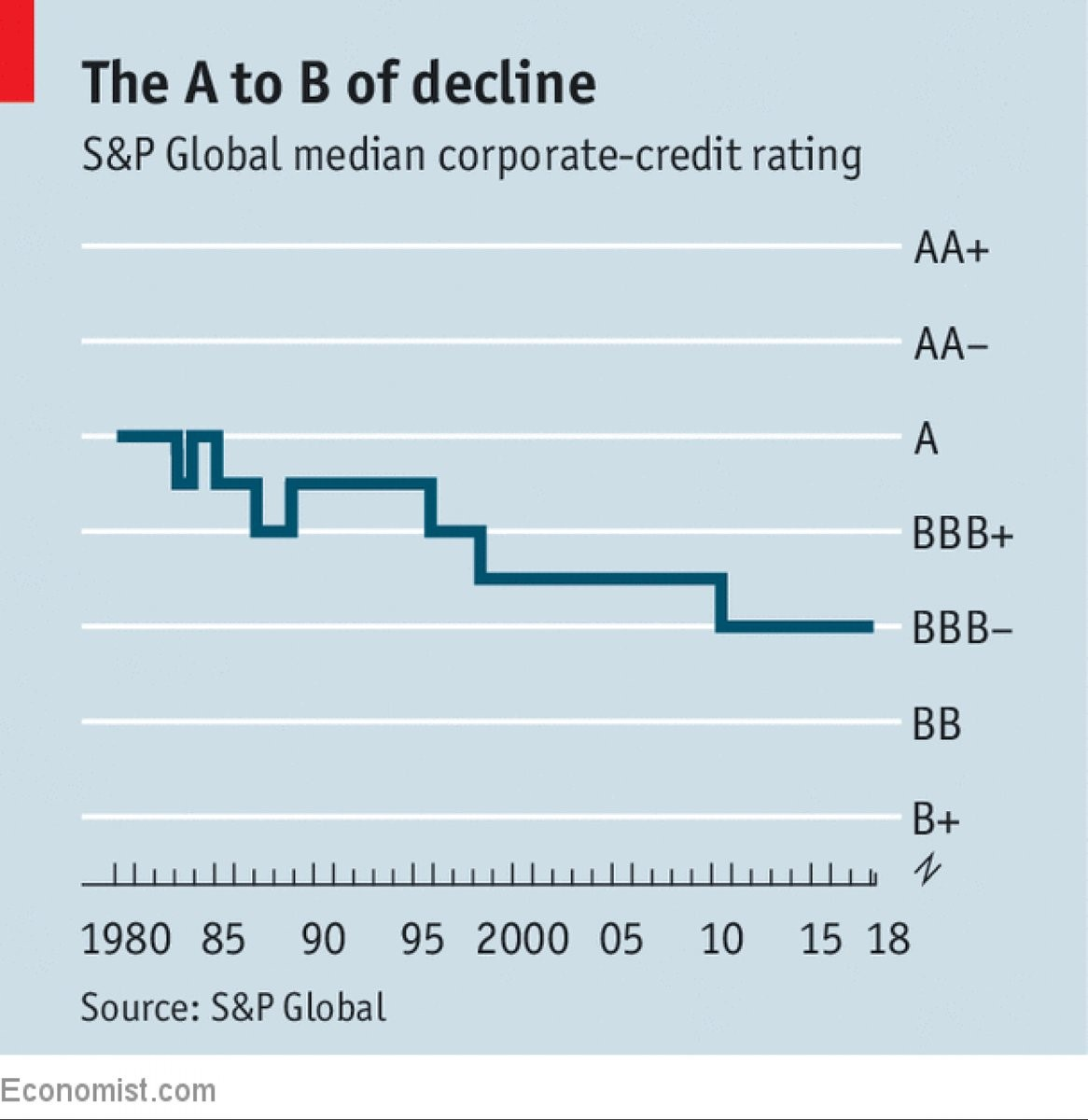 Credit Rating Downgrade