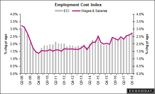 Employment Cost Index On The Rise
