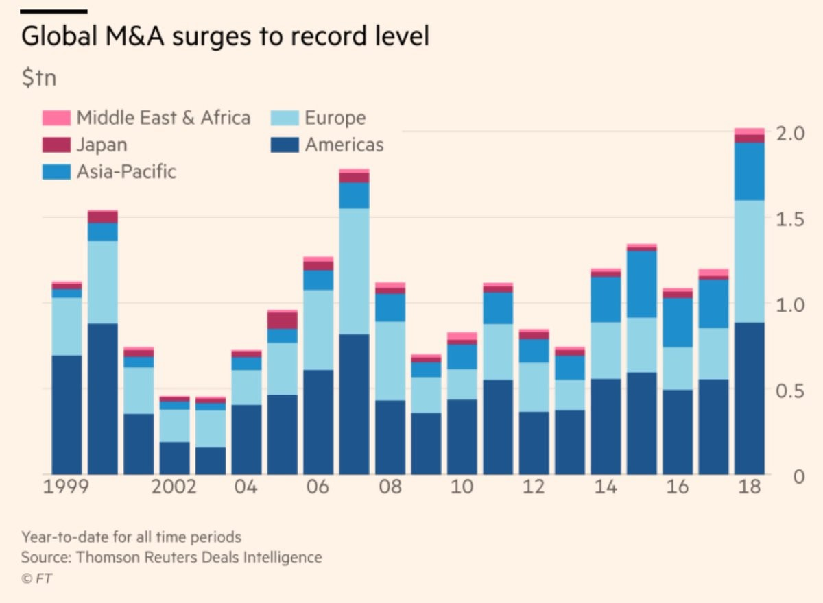 M&A History