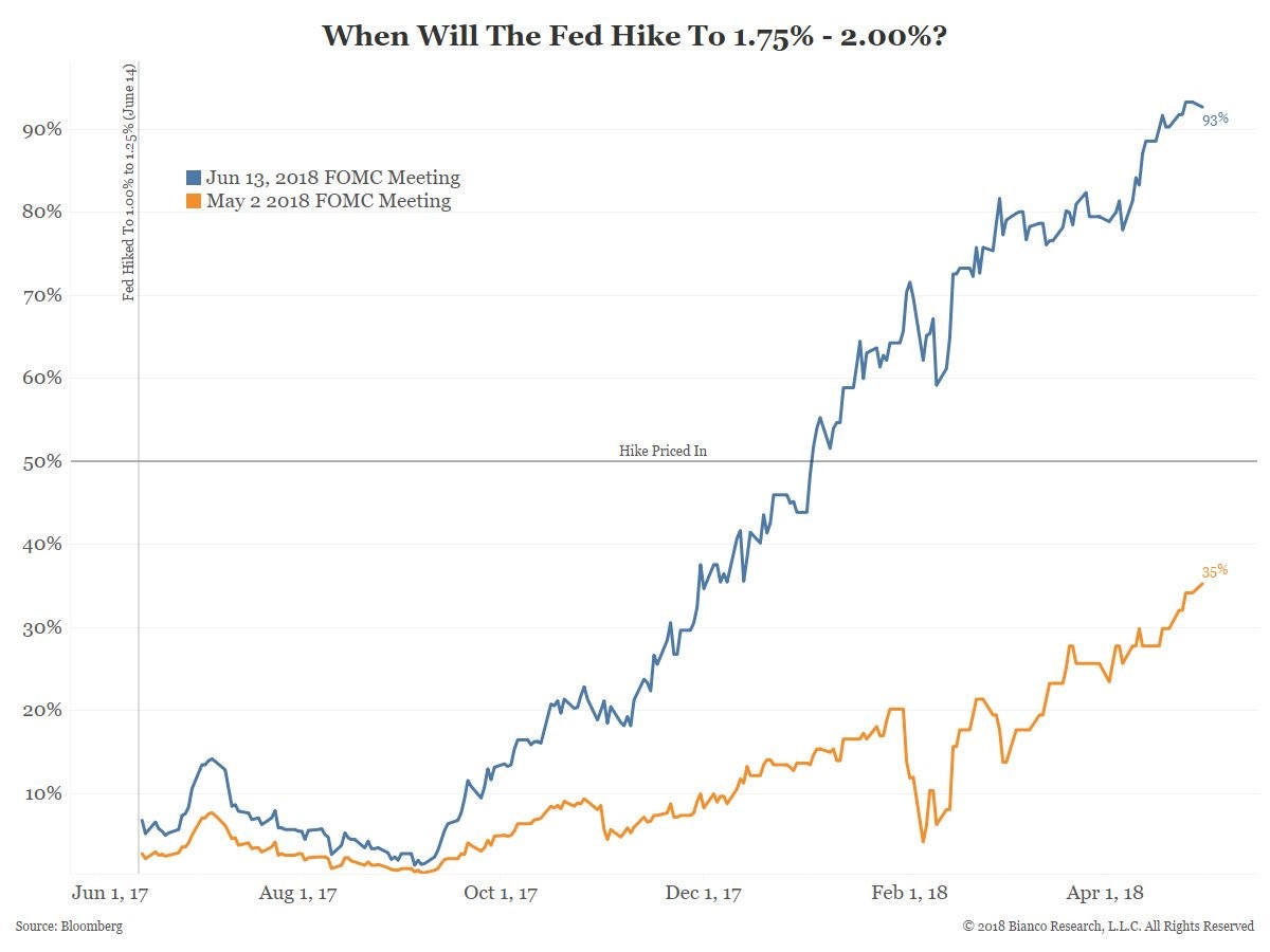 May & June Rate Hikes