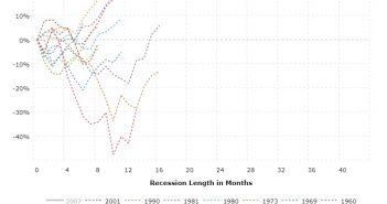 Recessions Not Bad