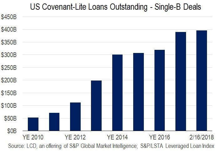 Explanation Of Corporate Debt & Leveraged Loans