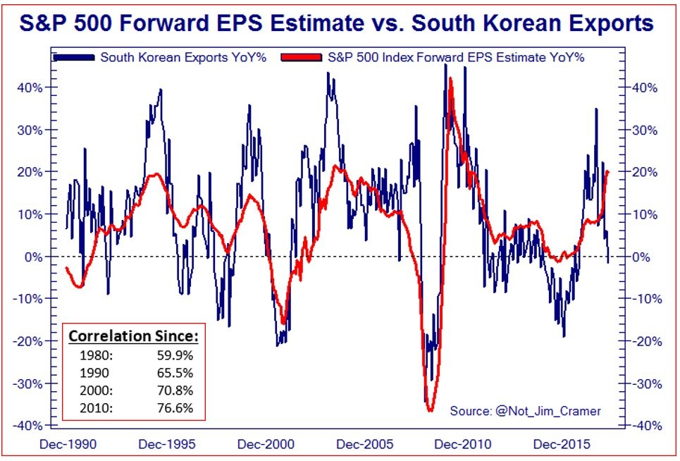 South Korean Exports Vs. S&P 500 Earnings