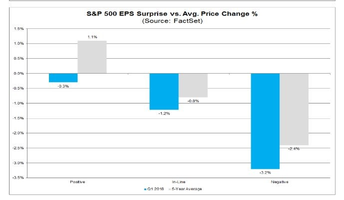 Stock Reaction To Earnings