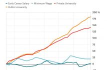Tuitions Versus Salaries