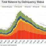 declining delinquency