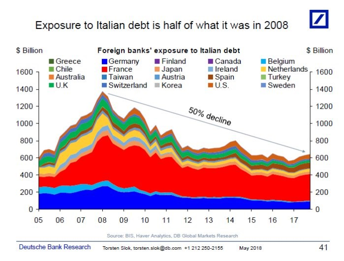 exposure to italy
