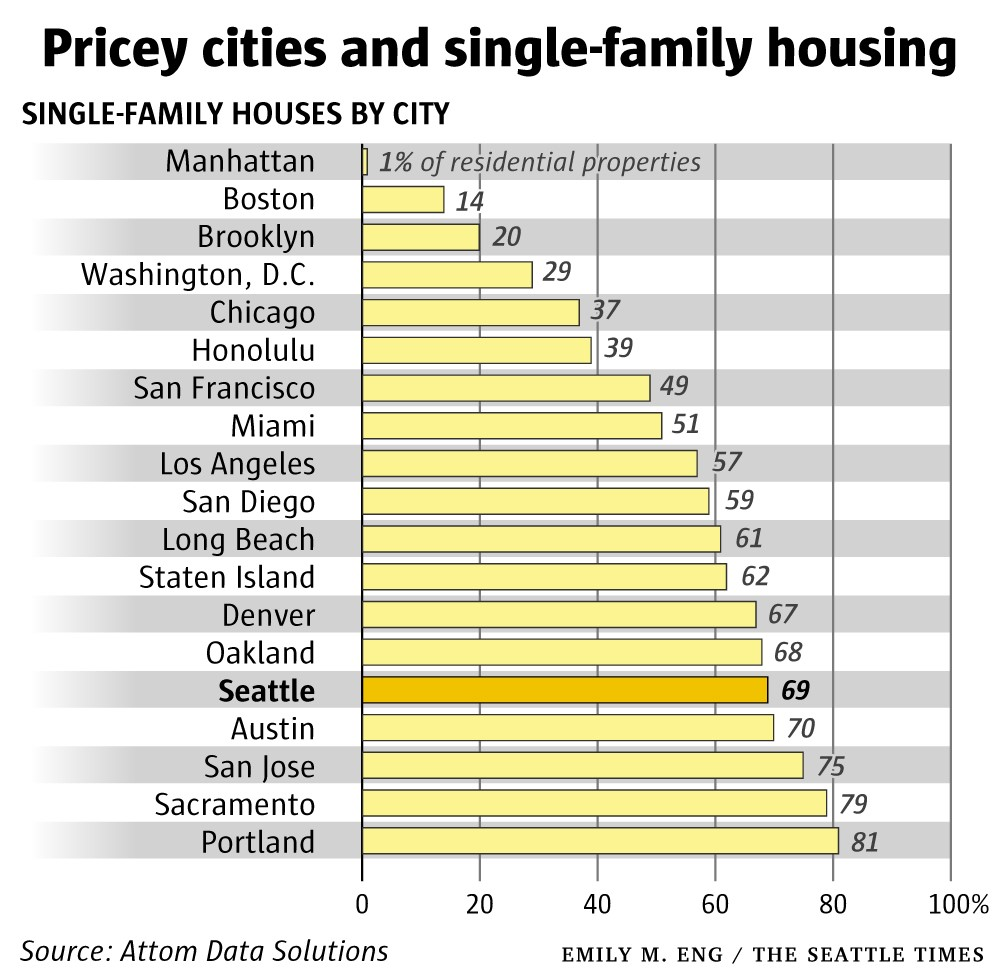 single family home percentage