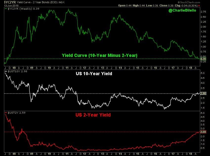 10 year yield minus 2 year yield