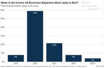 2020 recession expected