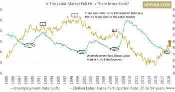 Labor Market Full?