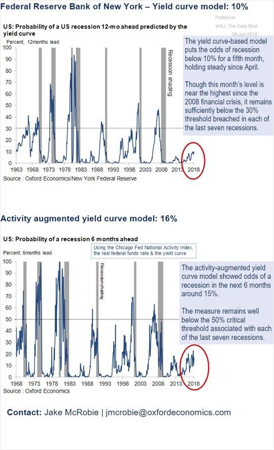 Recession Models