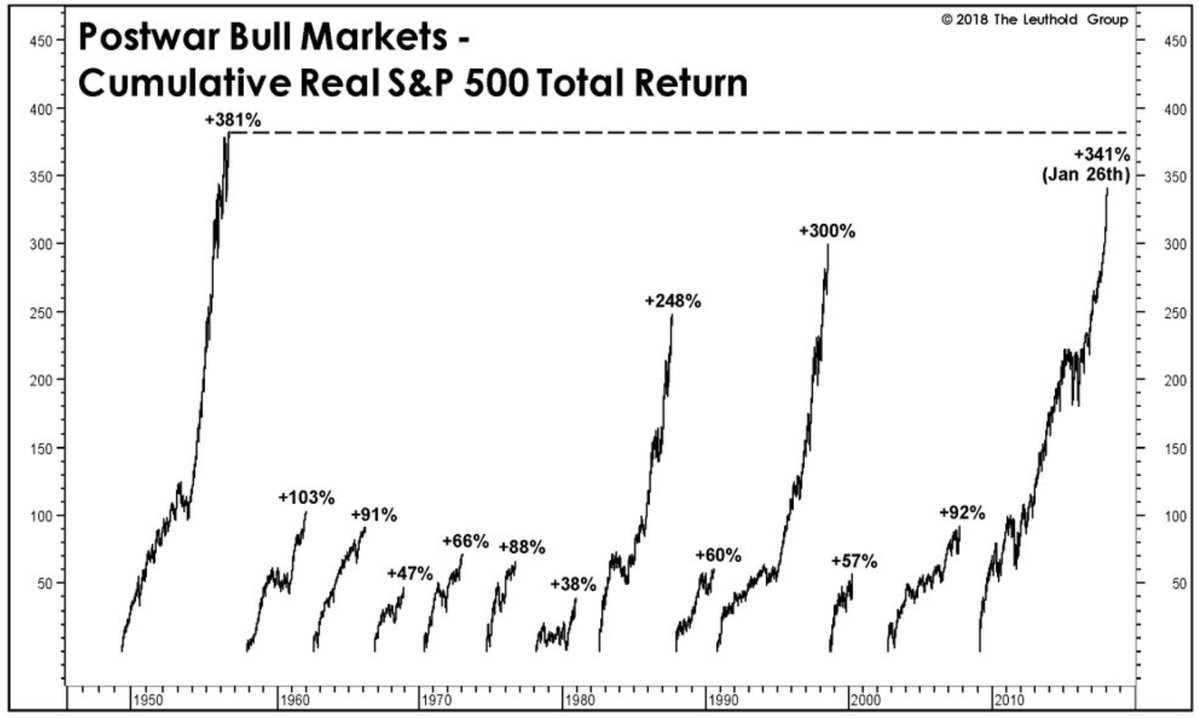 What Is Driving The Stock Bull Market Higher?