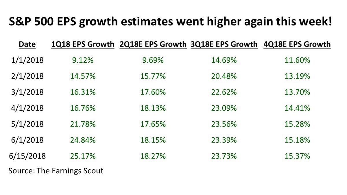 changes in earnings estimates