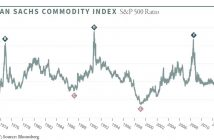 commodities versus SPY
