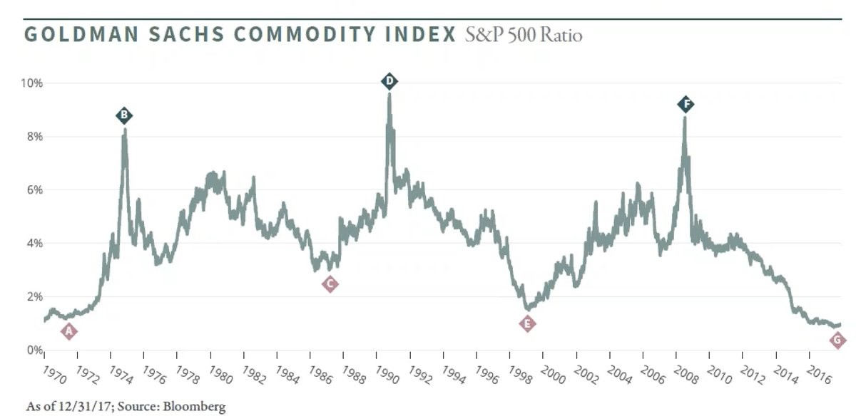 Will Commodities, S&P 500 & Debt Mean Revert?