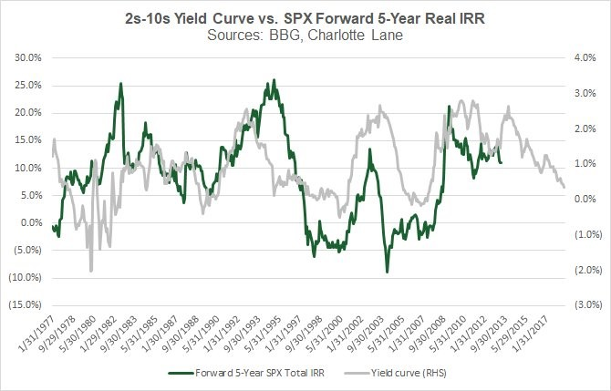Expensive Valuations & Late Cycle Indicators