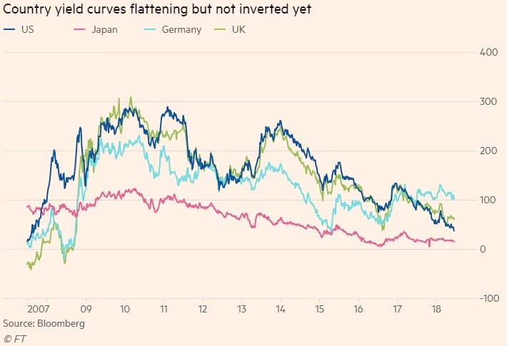 Global Yield Curve, Manufacturing, Services & Trade Growth Trends