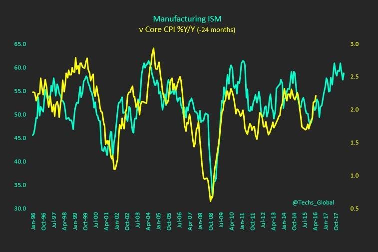 manufacturing ism versus cpi