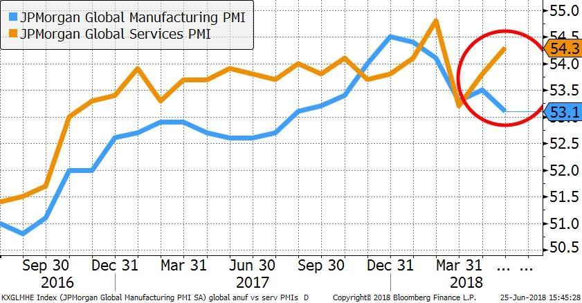 manufacturing versus services