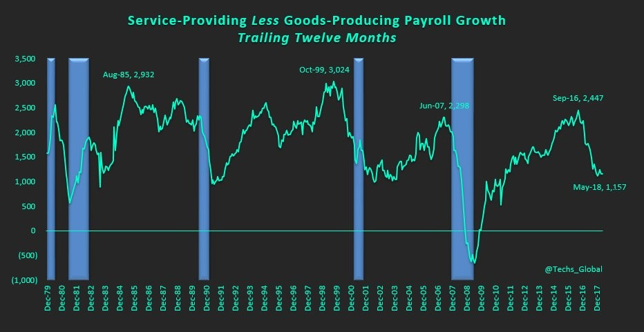 This Labor Market Indicator Usually Suggests A Recession
