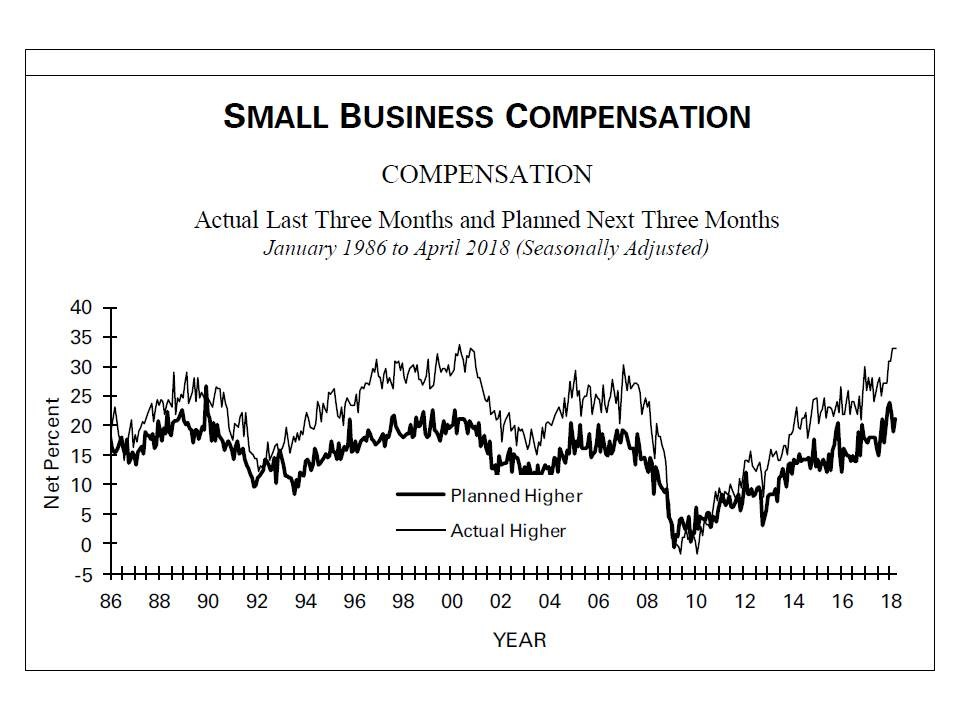 small business compensation
