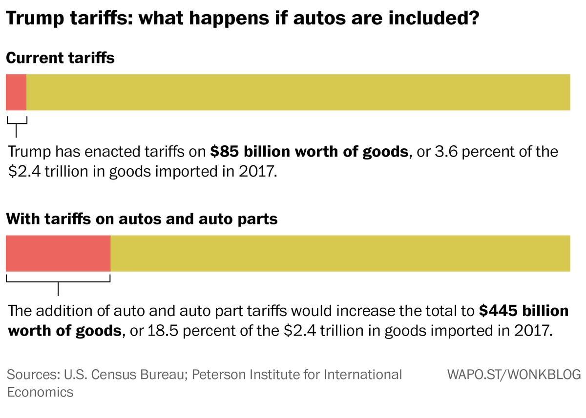 Auto Tariffs
