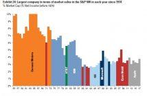 Biggest S&P 500 Company