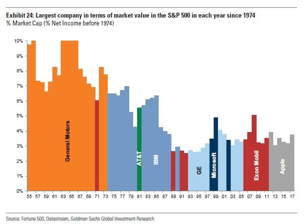 Biggest S&P 500 Company