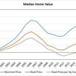 House Price Per Square Foot