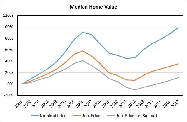 Are Houses Fairly Priced?