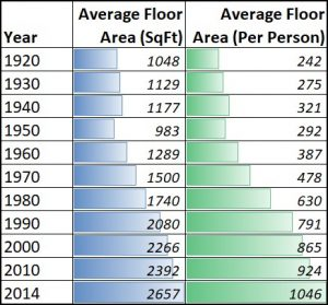 House Square Foot Per Person