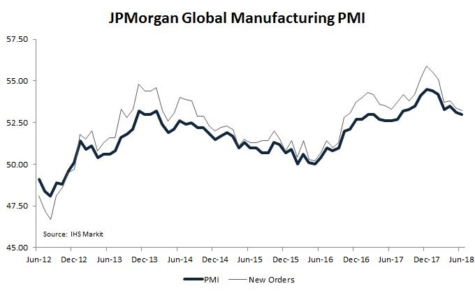 JP Morgan Manufacturing