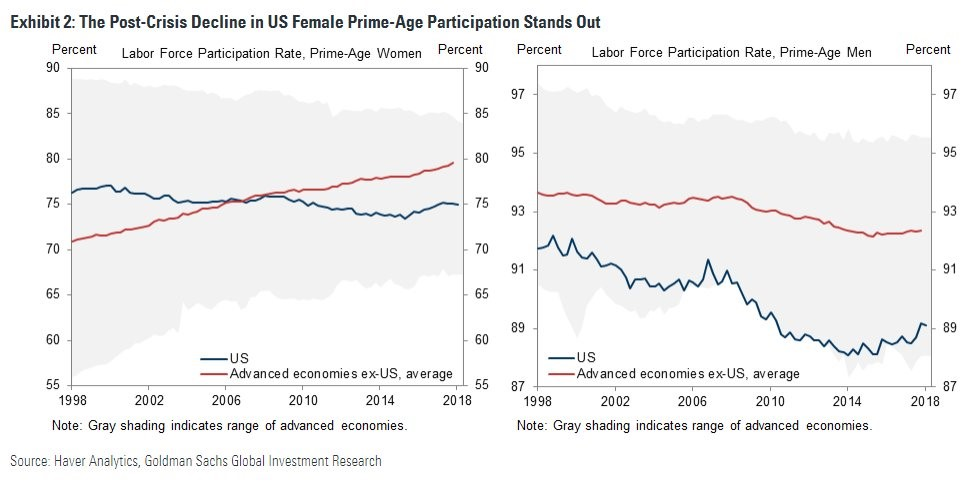 Low Participation Rate