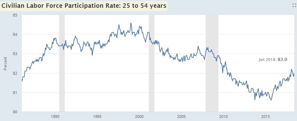 Prime Age Labor Force Participation Rate