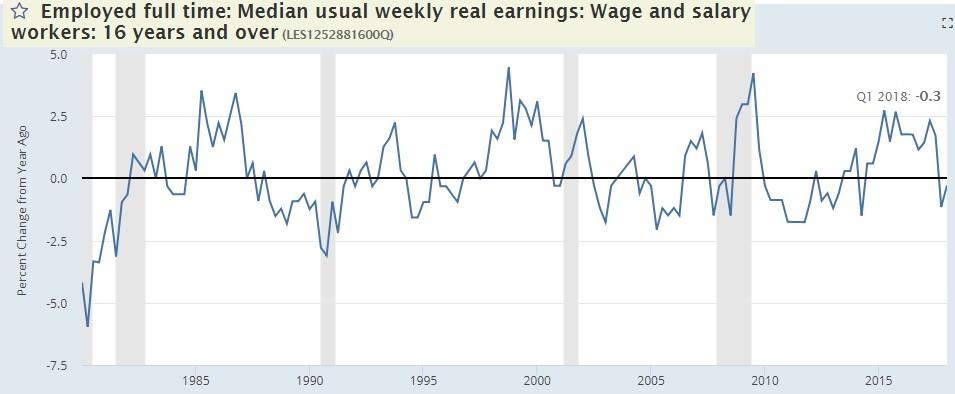 Increased Job Creation, No Real Wage Growth