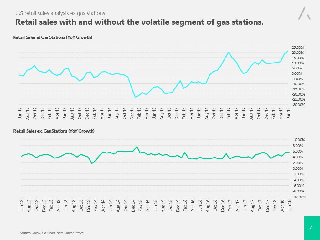 Retail Sales Ex-Gas