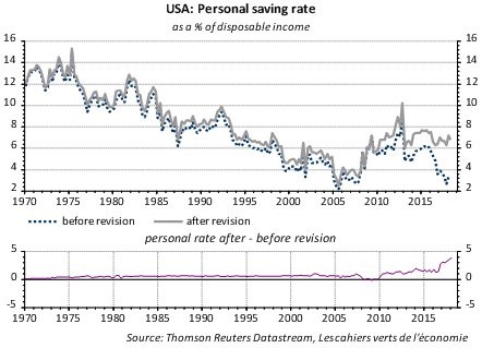 Savings Rate Implication For Next Downturn