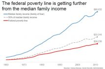 Slow Poverty Line Increase