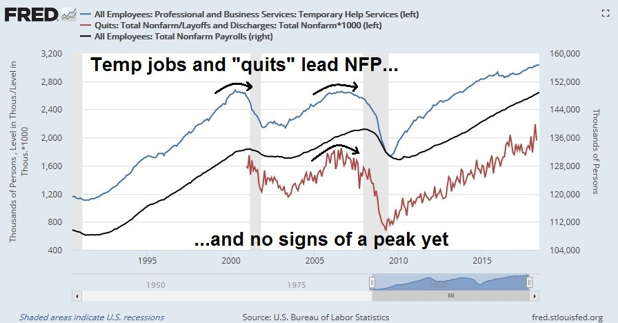 Temp Jobs & Quits
